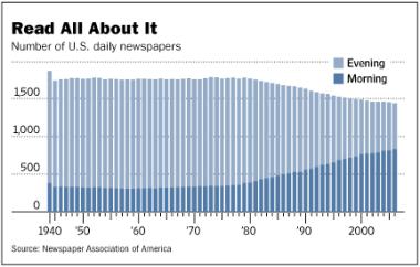 Newspaper industrydecline
